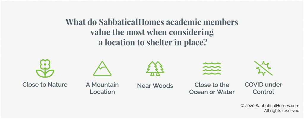Graphic showing that survey respondents value nature when considering a location to shelter in place during the pandemic.