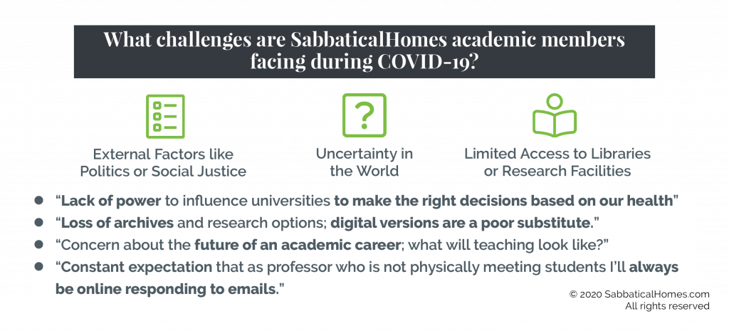 Graphic showing major challenges in 2020 for academics: political uncertainty and limited access to libraries during the pandemic.