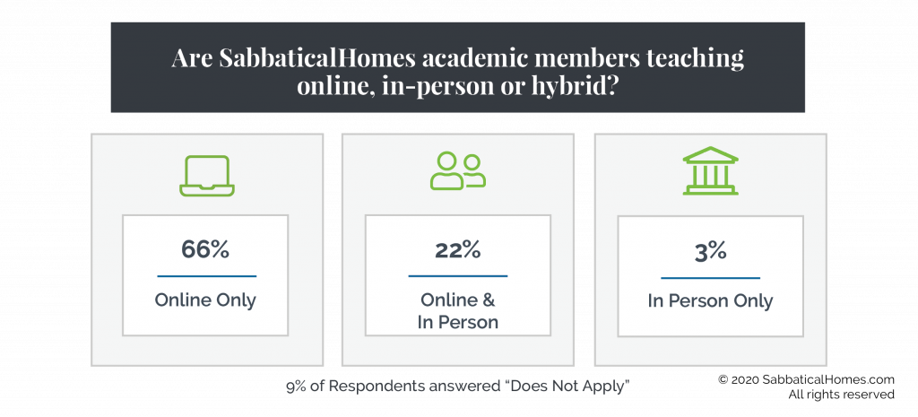 Graphic showing 66% of SabbaticalHomes survey respondents working online only in the Fall, 22% online and in person and 3% in person only.