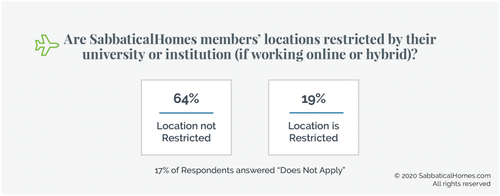 Graphic showing respondents' work locations are not restricted for 64% of respondents, but are limited for 19%.