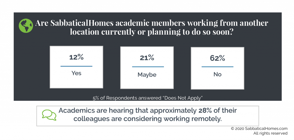Graphic showing that 12% of survey respondents are working from another location, 21% are considering it and 62% are not working from another place.