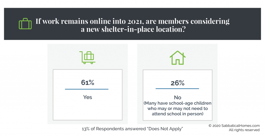 Graphic showing that if work remains online into 2021, 61% of survey respondents are considering a new shelter in place location. 26% are not considering it.
