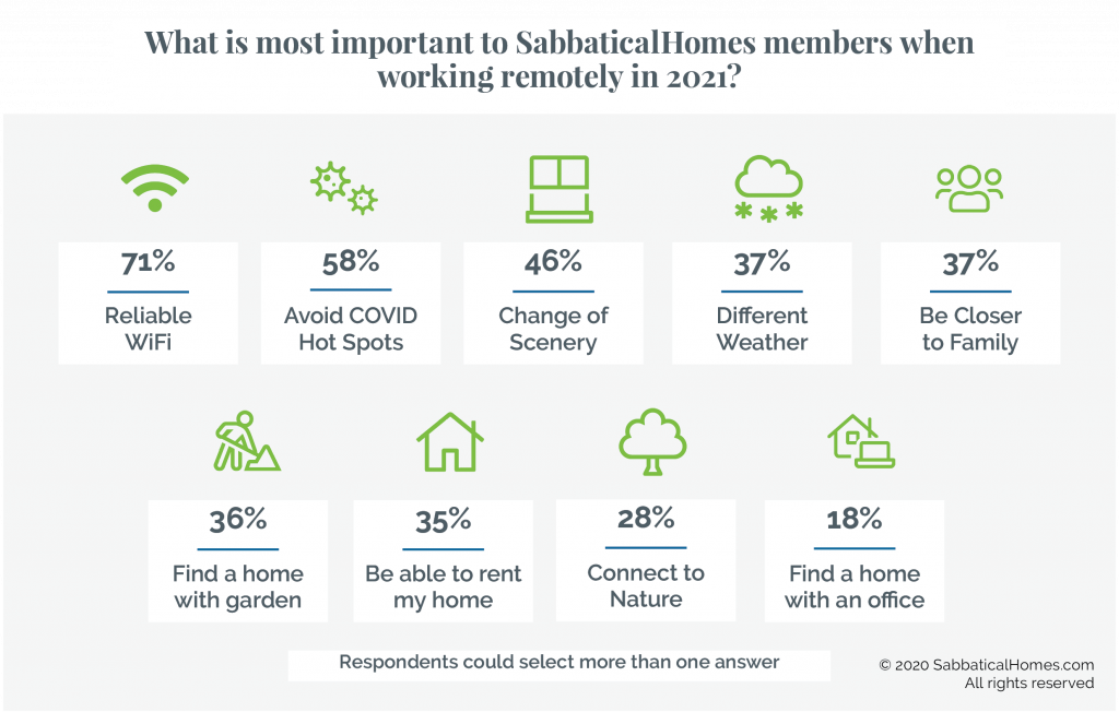 Graphic showing survey respondent priorities for remote work, including reliable Wi-Fi, different weather, being closer to nature and family.