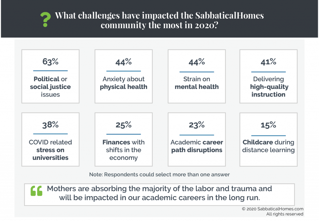 Graphic showing what challenges have impacted survey respondents most in 2020, including social justice, anxiety about physical and mental health, stress on universities and finances.