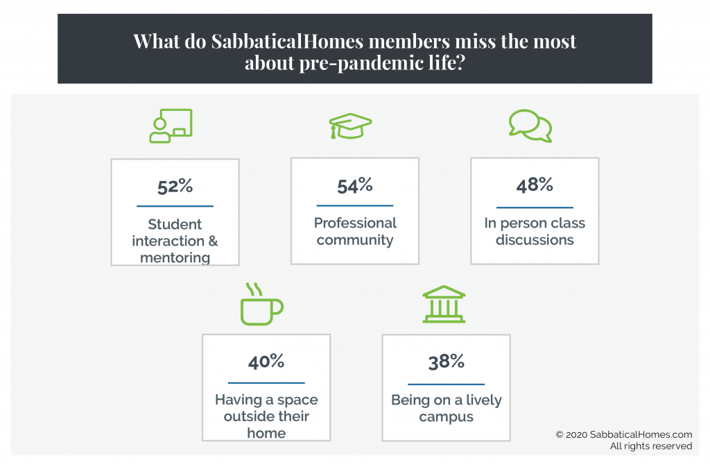 Graphic showing what respondents miss the most about pre-pandemic academic life, including the professional community and student interaction and discussions.