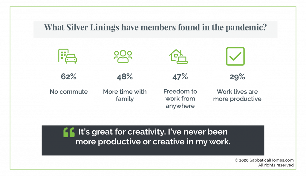 Graphic showing what respondents say have been silver linings during the pandemic, like no commute, more time with family and being more productive and creative.
